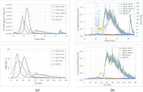 contribution of single particle inductively coupled plasma mass