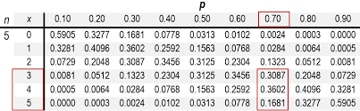 Binomial Probabilities Table Binomial Distribution Bsta 200 Humber College Version 2016reva