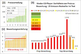 cd player für kinderzimmer test kinder cd player test der bewertung bestseller kosten