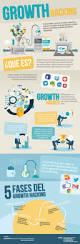 hacking ideas a few ideas for finding significant criteria of growth hacking