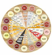 thanksgiving wine pairing cheese and wine pairings sensibus com