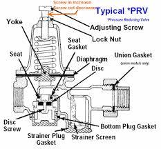 i need water pressure regulator help please springfield xd forum