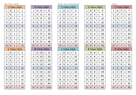 math division table chart multiplication 1 15 diy exceptional