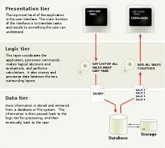 multitier architecture wikipedia