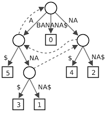 suffix tree wikipedia