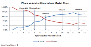 android vs iphone market vs nexus 7 android tablets parallels with smartphone