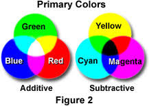 Red Complementary Color Molecular Expressions Microscopy Primer Physics Of Light And