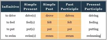 verb pattern prevent what are exles of regular and irregular verbs quora