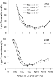 agronomy journal intercropping optimizing seeding rates for