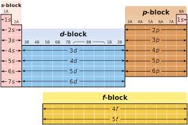 Where Are The Metals Located On The Periodic Table S Block Elements On The Periodic Table Properties U0026 Overview