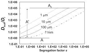 diffusion in polycrystalline materials grain boundaries