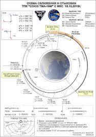 soyuz tma 19m flight profile u2013 soyuz tma 19m spaceflight101