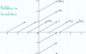 complex numbers the complex plane addition and subtraction