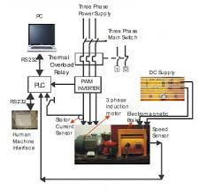 plc based monitoring control system for three phase induction