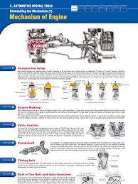 mechanisms of engine internal combustion engine cylinder engine