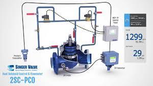 videos water u0026 wastes digest