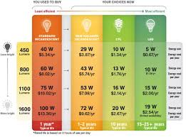 what is the difference between led and incandescent light bulbs 3 ways to determine the roi for led and cfl now that standard