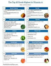 top 10 foods high in vitamin a printable one page sheet