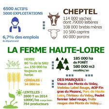 chambre agriculture 43 chiffres clés de l agriculture en haute loire chambres d