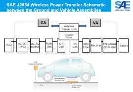 sae publishes tir j2954 wireless power transfer ev phev ieee