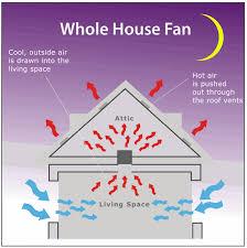 do whole house fans work whole house fan installation santa clara san jose