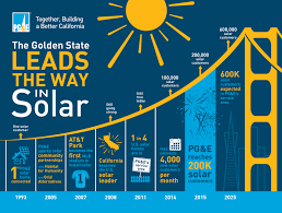 pg e leads the nation with 200 000 solar customers business wire