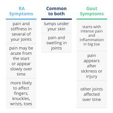 uric acid and rheumatoid arthritis have you got gout