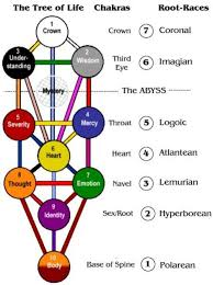 paracosm on kabbalah tree of explained http t co