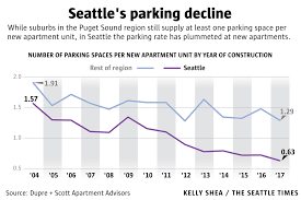 seattle builds lots of new apartments but not so many parking