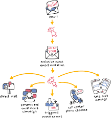 create multi channel drip campaigns from email marketing delivra
