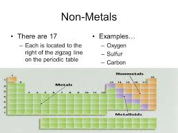 Metalloids On The Periodic Table Elements U0026 The Periodic Table Non Metals U0026 Metalloids Chapter 3