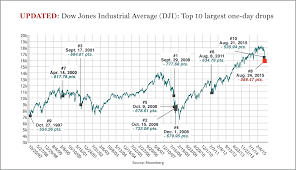 stock market the dow s 10 worst days in history fortune