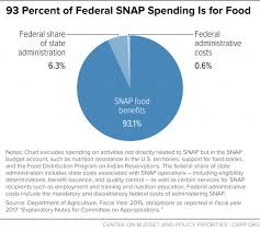 snap combating fraud and improving program integrity without