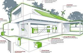 energy efficient home design plans peenmedia com the best 100 energy efficient home design plans image collections