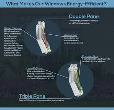 Double Pane Window Replacement Cost The Working Parts Of A Window And How They Enhance Your Home