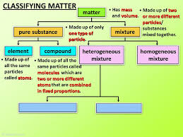 classifying matter ppt video online download