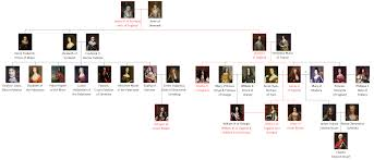 succession to the british throne wikipedia