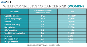 study more than 4 in 10 cancers preventable