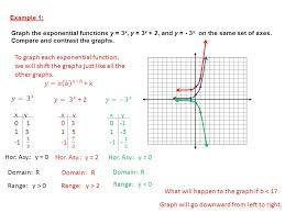 section 11 2 graphs of exponential functions objective students