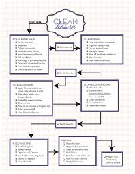 Commercial Kitchen Cleaning Checklist by Best 25 Messy House Ideas On Pinterest Household Checklist