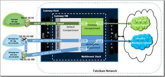 Windows Routing Table Border Gateway Protocol Bgp With Windows Server 2012 R2