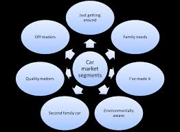 types of cars market segmentation example for cars