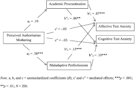 Counseling The Procrastinator In Academic Settings Pdf Mediating Perceived Parenting Styles Test Anxiety Relationships