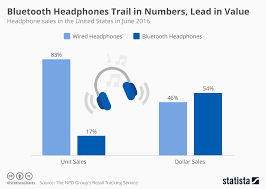chart bluetooth headphones trail in numbers lead in value statista