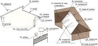 tetto padiglione architetto di leo leonardo le coperture
