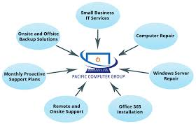 business plan for a computer repair company interest doc 14996
