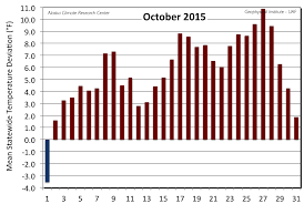 statewide october 2015 alaska climate research center
