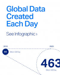 how much data is created on the each day micro focus