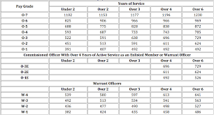 new 2015 orop pension table the 2015 military pay chart military guide