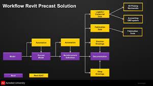 precast concrete industry extensions for autodesk revit